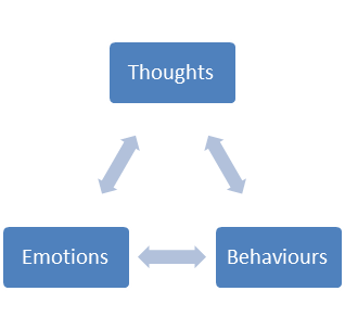 Relationship between thought, behviours and emotions
